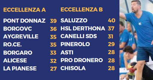 Calcio: Ecc A/B; Pont Donnaz mai così in alto